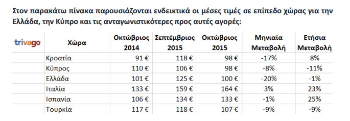 λίστα με το μέσο όρο τιμών διανυκτέρευσης2