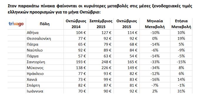 λίστα με το μέσο όρο τιμών διανυκτέρευσης3