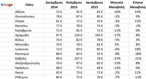 tables_dec_GR