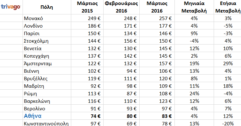 prices_eu_GR