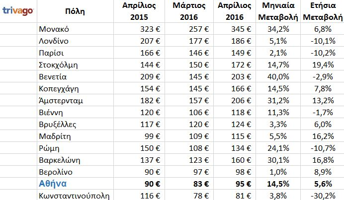 tables_europe_prices