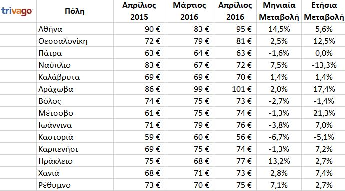 tables_greece_prices
