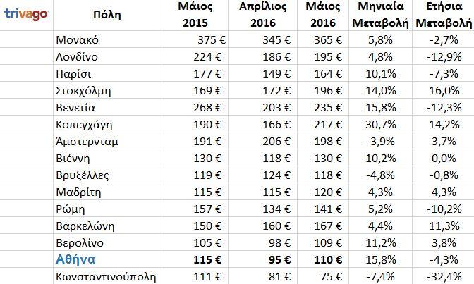 EU_cities_prices_GR